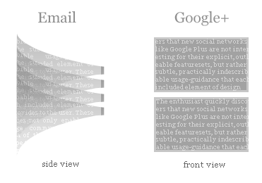 Email is peaked, Google+ is flattened